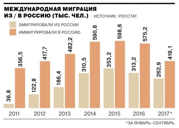 Международная миграция из России и в Россию