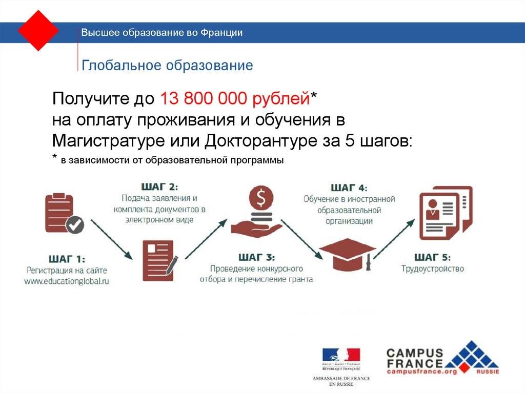 Бесплатные программы обучения в магистратуре бесплатное обучение в интернет